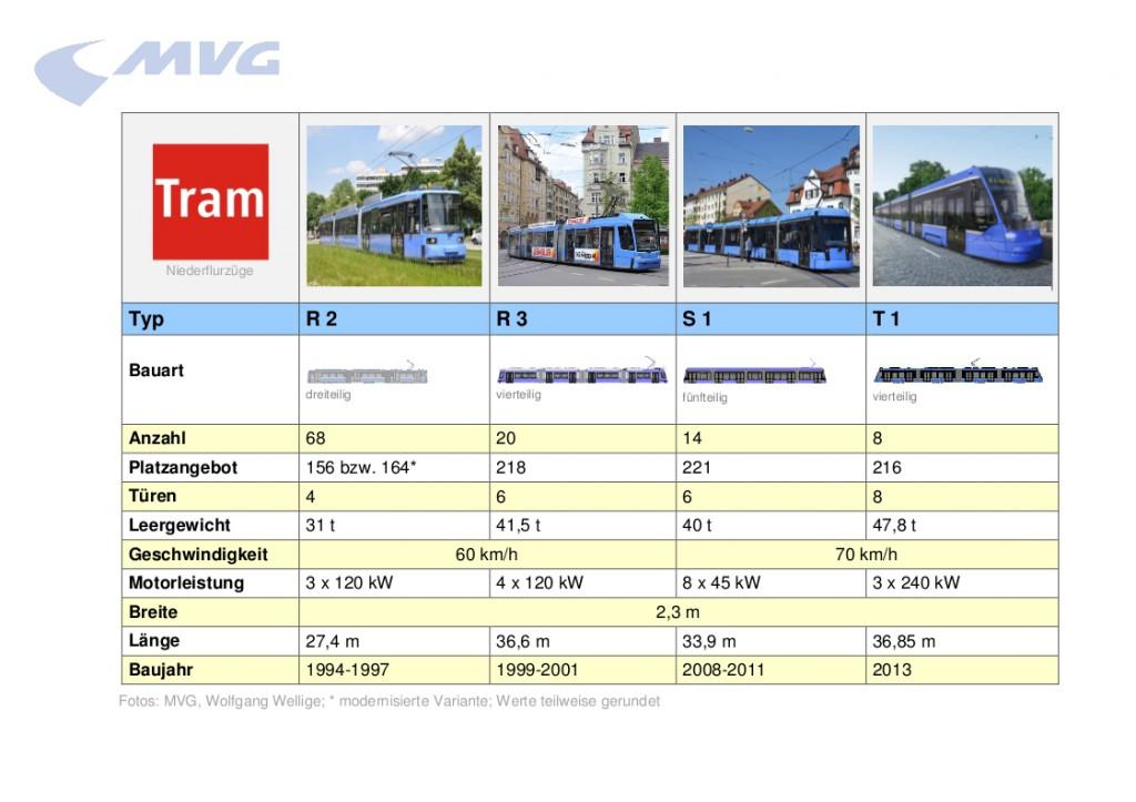 MVG Tram Wagenpark-1