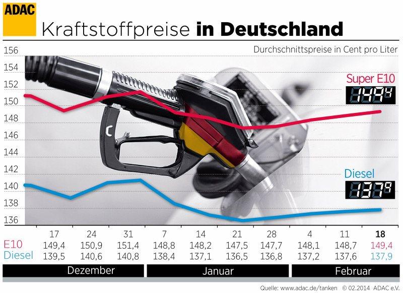 Benzin Grafik 18.02.2014_200650