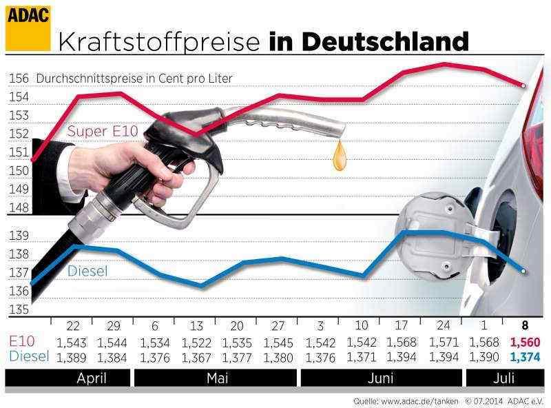 Benzin und Diesel günstiger