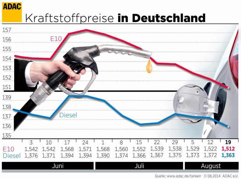 Benzinpreis sinkt in der achten Folgewoche