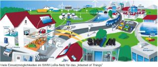 Die SWM vernetzen München: LoRa-Netz am Start für das Internet der Dinge