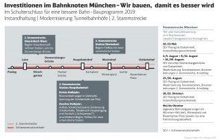Infografik-2-Stammstrecke-2019-data