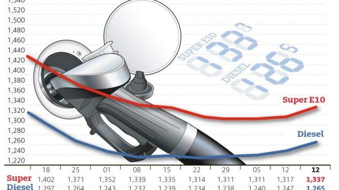 ADAC: Spritpreise bewegen sich wieder nach oben Hauptgrund ist teureres Rohöl