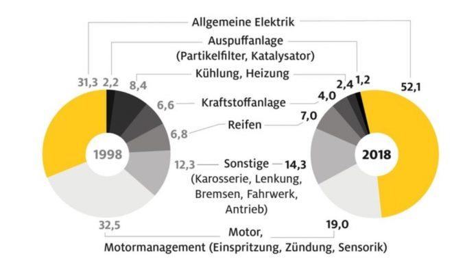 Die Batterie bleibt der Schwachpunkt ADAC: 52 Prozent aller Pannen durch Versagen der Elektrik