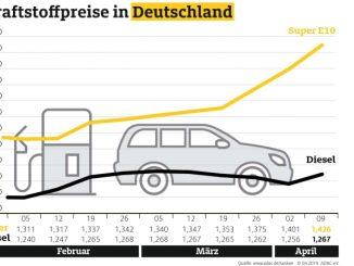 """Die Kraftstoffpreise im Wochenvergleich. Weiterer Text über ots und www.presseportal.de/nr/7849 / Die Verwendung dieses Bildes ist für redaktionelle Zwecke honorarfrei. Veröffentlichung bitte unter Quellenangabe: """"obs/ADAC/ADAC e.V."""""""