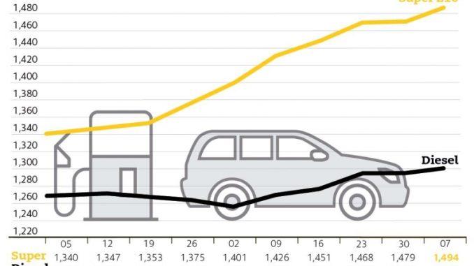 Rohöl billiger, Tanken teurer / Benzinpreis steigt die neunte Woche in Folge